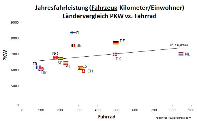 lc3a4ndervergleich-pkw-vs-rad-fahrzeug-km.png